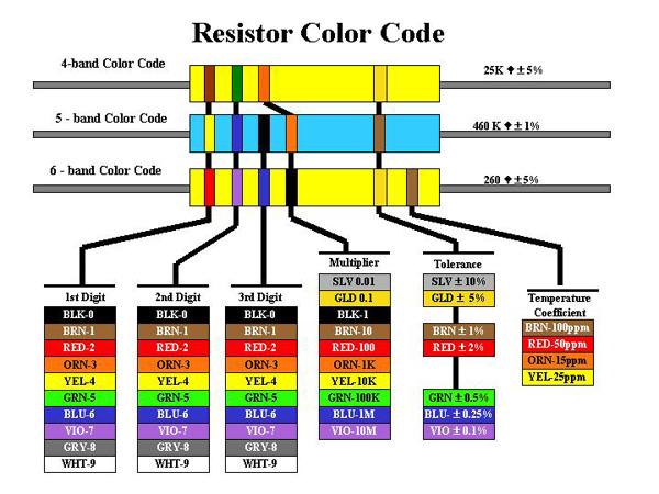 Pc221 Analog Electronics I Laboratory Resistors And Ohmmeter