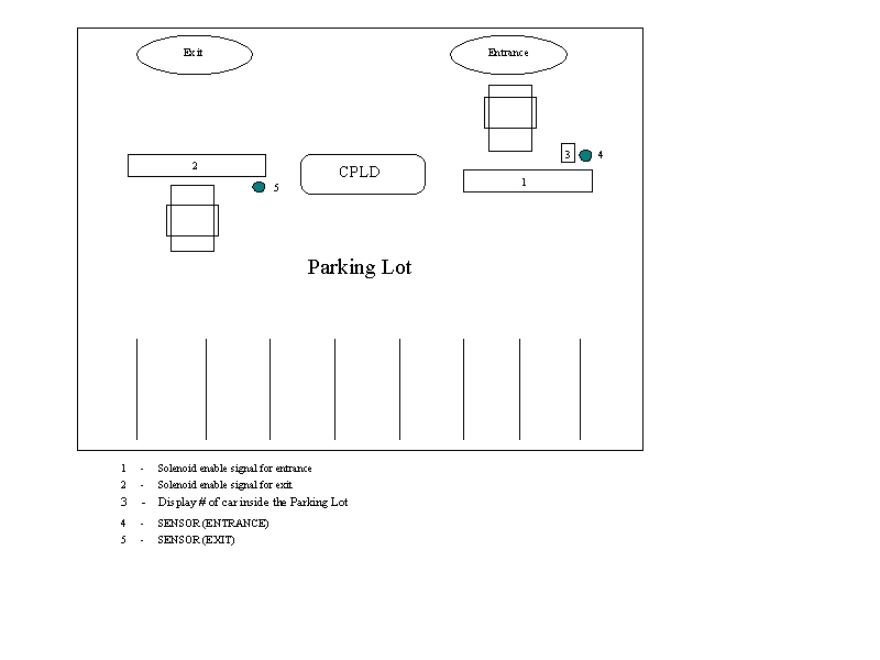 Pccp319 300 Joint Project Reportvehicle Sensor Control For Parking