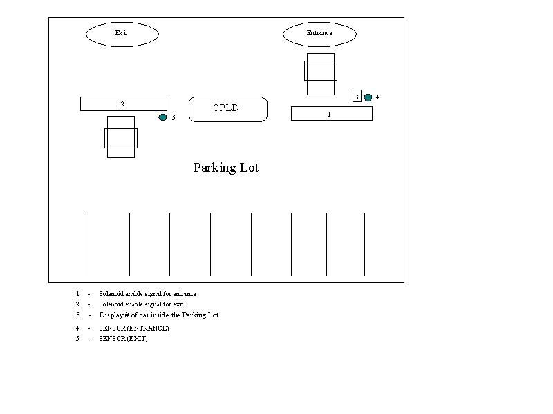 pc cp     joint project report vehicle sensor control for    block diagram for vehicle sensor control for parking lot management system
