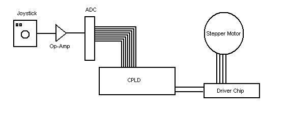 block diagram of stepper motor controller – electronics project, Wiring block